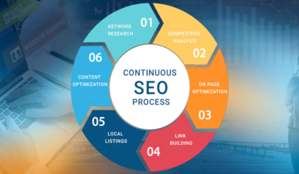 Key Steps of an SEO Implementation Process
